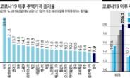 'OECD 하위' 한국 집값 상승률...상승여력 아직도 '유효'
