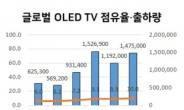 프리미엄 TV 호황…2분기 OLED TV 출하량 '신기록'