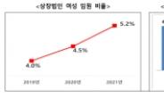"""올해 1분기 상장법인 여성임원 비율 5.2%…""""유리천장 여전"""""""