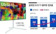 프리미엄 TV 인기 타고...OLED TV 출하량 폭증 '신바람'