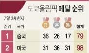 한국, 올림픽 순위 13위… 이대로면 역대 최저