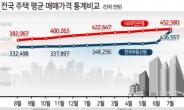 결국 KB로 수렴된 정부 집값 통계 [부동산360]