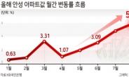 폭등하는 안성시 아파트값…전국 상승률 1위[부동산360]