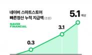 네이버 '빠른 정산' 누적 지급액 5조 돌파