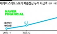 스마트스토어 '빠른정산' 지급액 이달중 5조 돌파