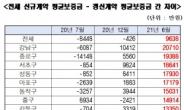 '신규-갱신' 서울 아파트 전세 가격차 평균 9638만원 [부동산360]