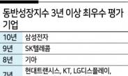 종합점수 오르고 27개사 등급 상승…코로나19에도 탄탄해진 '동반성장'