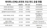 [단독] 또 '맞손'…파라투스, SKC SiC 웨이퍼 인수 완료