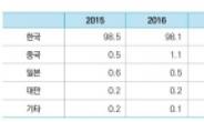 [글로벌 1위  OLED①] 점유율 85% OLED 산업…중국 맹추격 중