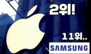 """""""충성도가 왜 이래…"""" 삼성, '애플빠' 붙잡기 힘들다?"""