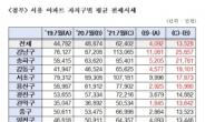 새 임대차법 시행 1년, 서울 아파트 전세 1.35억 더 올랐다