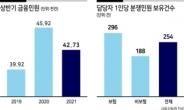 """""""6개월 기다려야""""...금소법 민원대란 온다"""