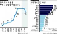 '헝다그룹' 사태...중국 경제의 냉각을 경계하라 [홍길용의 화식열전]
