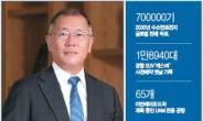 로보틱스·수소산업·UAM…'미래사업' 퍼즐 맞춘 정의선 회장 [피플앤데이터]