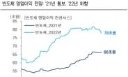 """""""외국인 순매수 나선 반도체, 3분기 실적이 주가 흐름에 관건"""""""