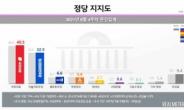 국민의힘 40.5%, 2주 연속 최고치…민주당 32.5%[리얼미터]