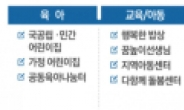 """""""LH 주거생활서비스, 비용 대비 편익 3배 이상"""""""