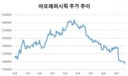 K-뷰티 대장의 몰락…아모레퍼시픽 시가총액 10조도 위태 [株포트라이트]