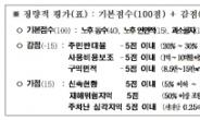 서울시 신속통합기획 후보지 선정, 노후도·면적·호수밀도 따진다