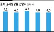 """국내 기업 83% """"올해 4% 경제성장 힘들다"""""""
