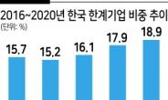 """전경련 """"韓 기업 20%는 좀비기업…영업이익으로 이자도 다 못 낸다"""""""