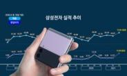 """""""폴더블폰 이 정도일줄은…"""" 삼성전자 악재에도 매출 '신기록' [IT선빵!]"""