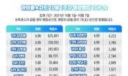 임영웅, 27주 연속 아이돌차트 평점랭킹 1위 '랭킹을 휩쓰는 히어로'