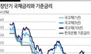 3년물 국채금리 3년만에 장중 1.9% 돌파
