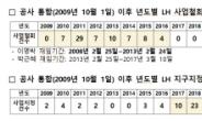 """""""이명박·박근혜 정부, 공영개발 무더기 철회"""""""