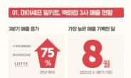 백화점 식품관에서도 먹히는 밀키트…마이셰프 판매량 75% 증가