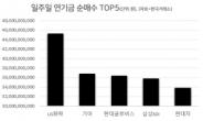 일주일 연기금 순매수 1위 LG화학…악재 털고 황제주 복귀(?)