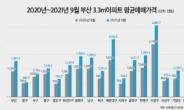 해운대도 불장… 3.3㎡당 아파트 평균매매가 1년간 46.0% 올랐다 [부동산360]