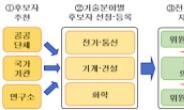 특허청, 특허심판에 전문심리위원제도 도입·시행