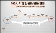 100대 기업 임원, 작년보다 207명 감소…70년대생 비중 높아져