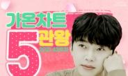 임영웅 '사랑은 늘 도망가' 가온차트 5관왕…디지털·다운로드·벨소리·컬러링·BGM '싹쓸이'