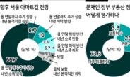 """전문가 열명 중 일곱은 """"내년에도 서울집값 오른다"""" [헤럴드 뷰]"""