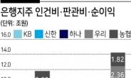 순이익 14조 新기록 5대 금융 인건비 부담도 '11.7조' 눈덩이