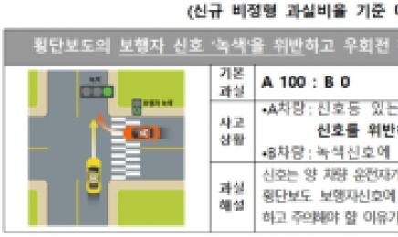 보행자 녹색신호에도 우회전하다 사고 내면 100% 과실