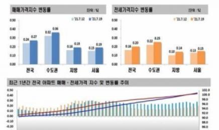 광주 아파트 매매가 55주 연속 상승