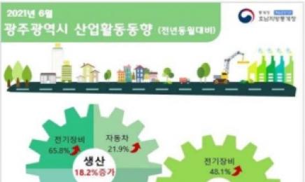 '산업 생산' 광주는 증가, 전남은 감소