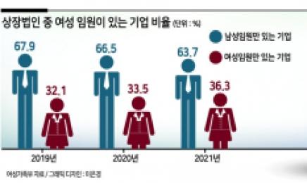 """상장법인 여성임원 고작 5.2%...""""유리천장 여전"""""""