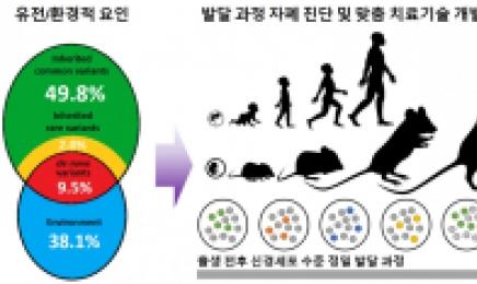 """""""자폐 조기진단하고 노화 막는다""""…KIST, 세계 최초·최고 R&D 도전장"""