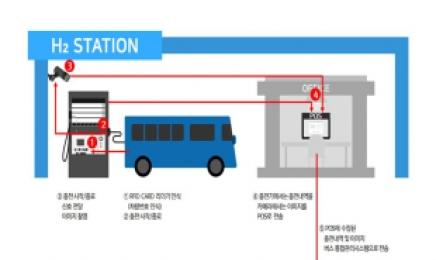 24일부터 수소 버스에 연료보조금 지급…㎏당 3500원