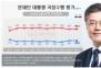 문 대통령 지지율 36.0%…부정평가는 60.5% '소폭상승'