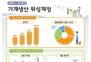 韓 여성 1인 가사노동가치, 연 1380만원…남성의 2.6배