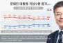 유럽 순방 효과? 文대통령 지지율 39.6%…'소폭 상승'