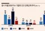성희롱 등으로 작년 잘린 美CEO, '#미투' 스캔들 때만큼 급증