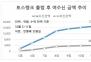 [단독] 토스뱅크, 1주일에 1.7조 수신…대출중단에도 계속