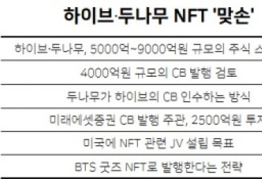 [단독] 하이브·두나무, BTS 굿즈 NFT로 발행한다