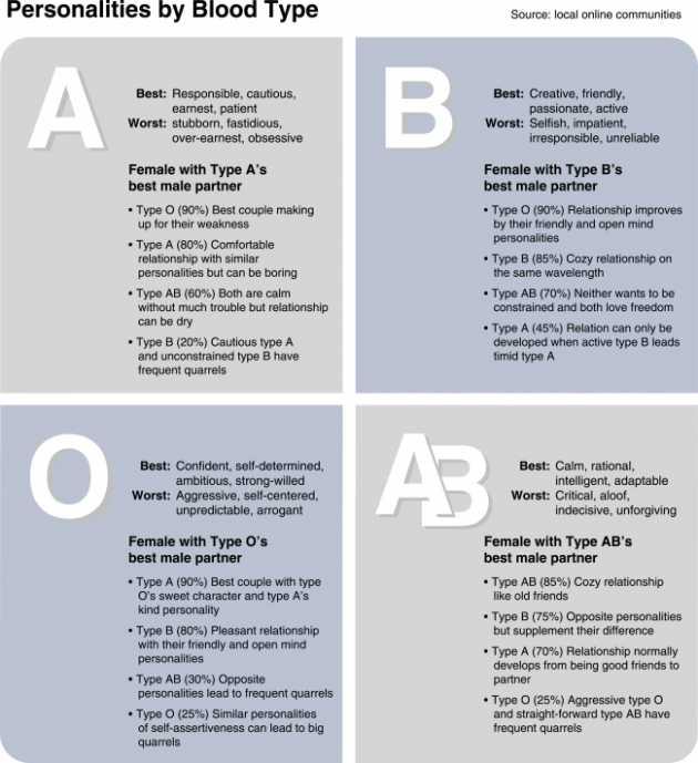 Personality o type negative blood Blood type